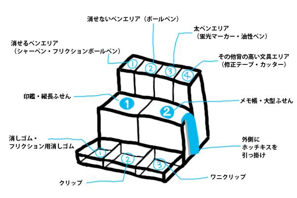 デスクオーガナイザーの使用例